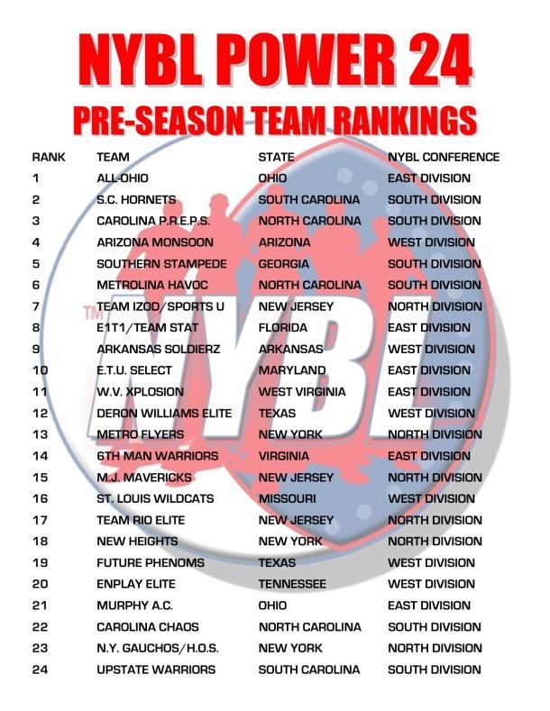 NYBL Power 24 Team Preseason Rankings